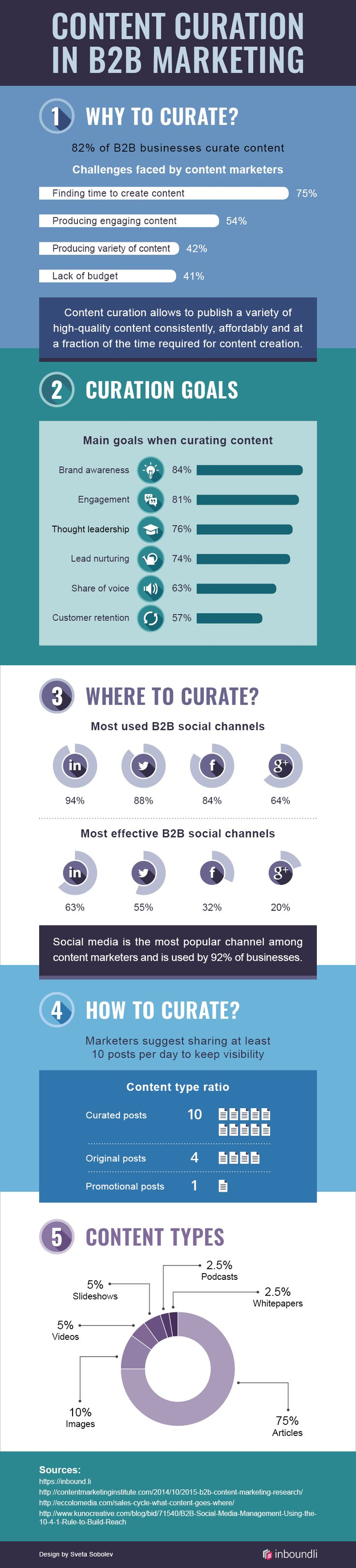 Content Curation in B2B Marketing #infographic #B2B #ContentCuration #ContentMarketing