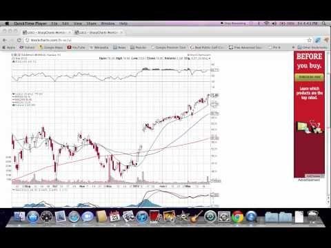 Lululemon LULU Stock Price Analysis - Chart Technicals