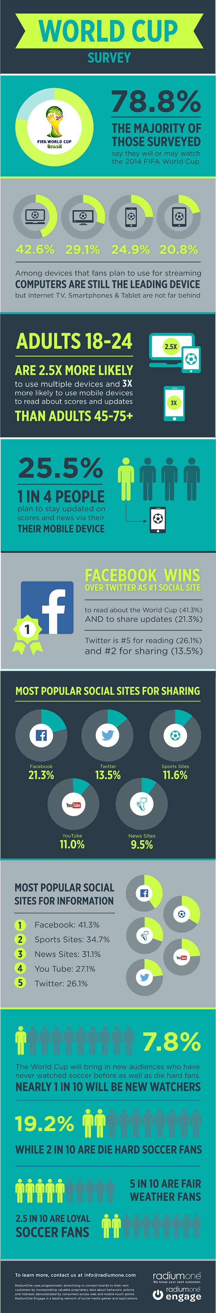 Where the #WorldCup Fan's Social Passion Lies - #infographic #socialmedia