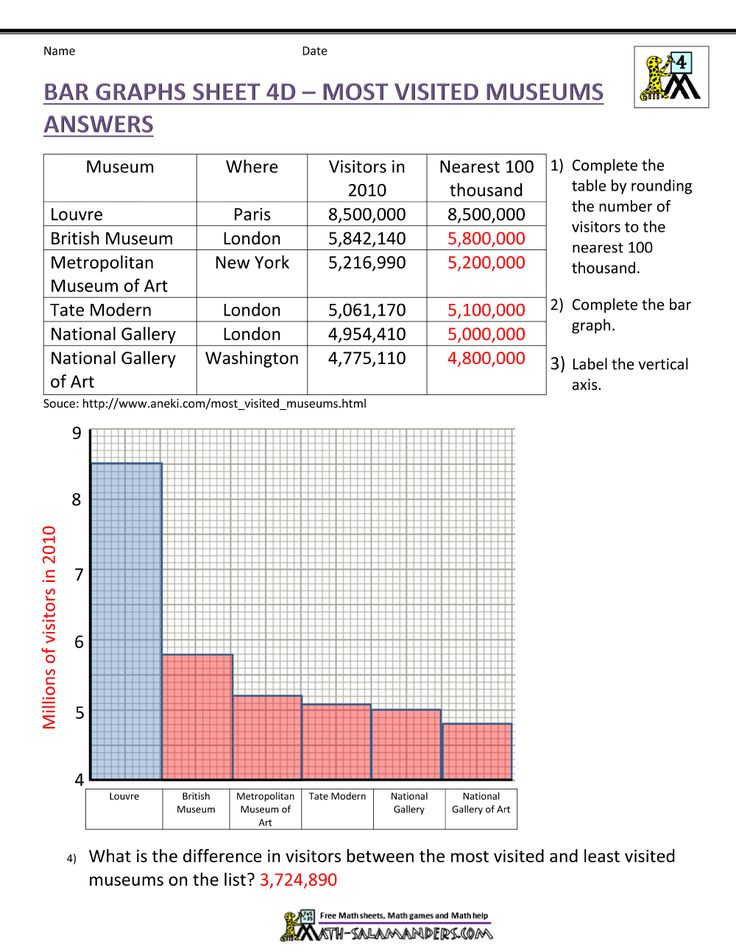 Bar Graphs Sheet 4D Most Visited Museums Answers in 2020