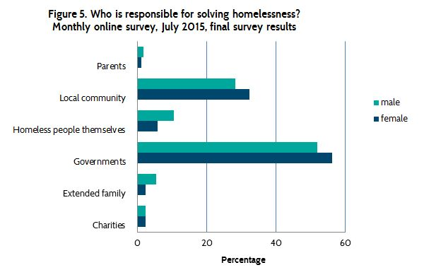 July 2015: Attitudes to Homelessness — Relationships Australia
