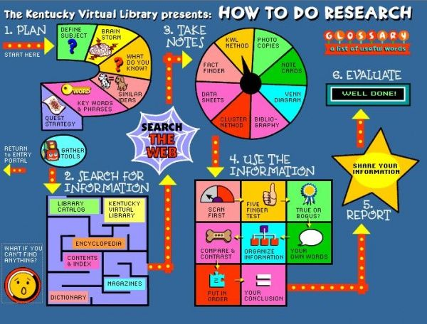 How to Research! Will be printing this put for my students as a reference. Page also has links to webquests that teach how to discern factual info from sites.