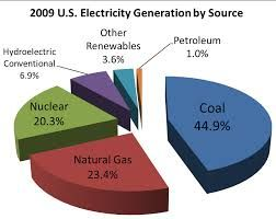 electricity - Google Search