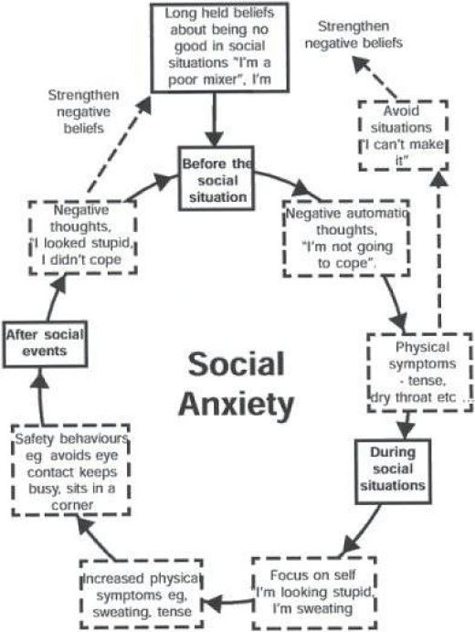 How to develop basic communication skills for someone suffering from Social Anxiety Disorder for 20+ years