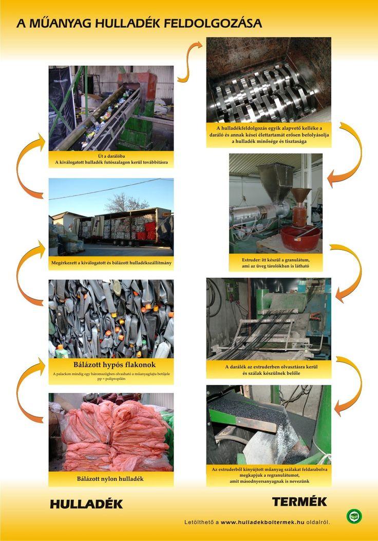 műanyag fényképes folyamatábra