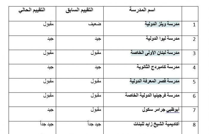 اخبار الامارات اليوم بالأسماء تعرف إلى نتائج تقييم المدارس الخاصة في أبوظبي Sheet Music Music