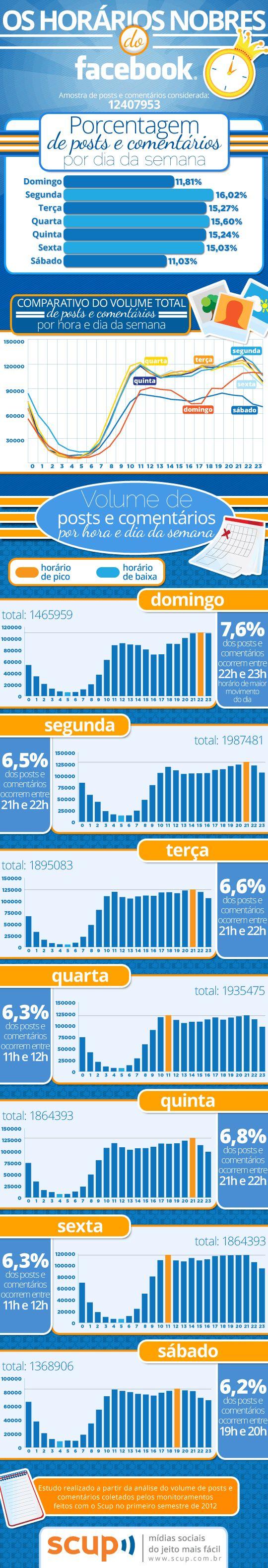infografico horario nobre do facebook