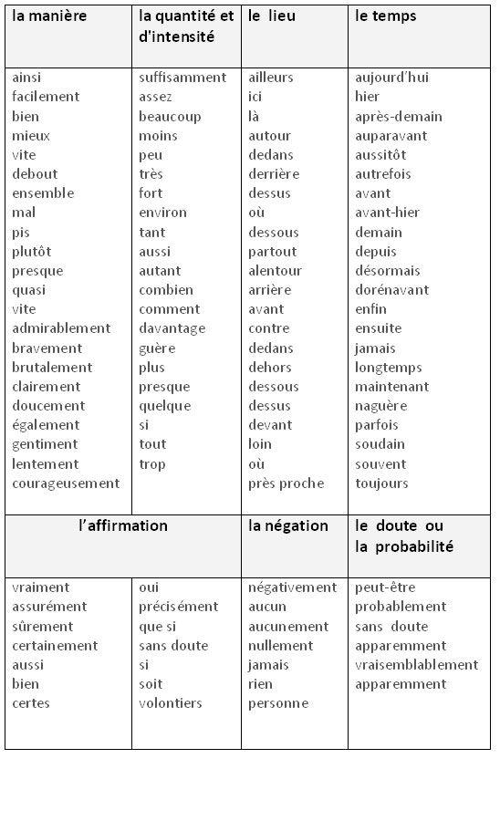 Les différentes catégories d'adverbes