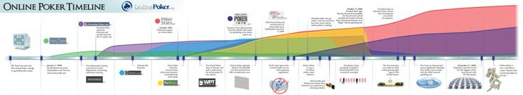 Timeline Of Online Poker Infographic