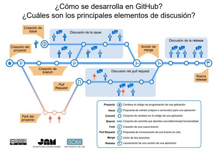 Proceso de Desarrollo en GitHub - Infográfico