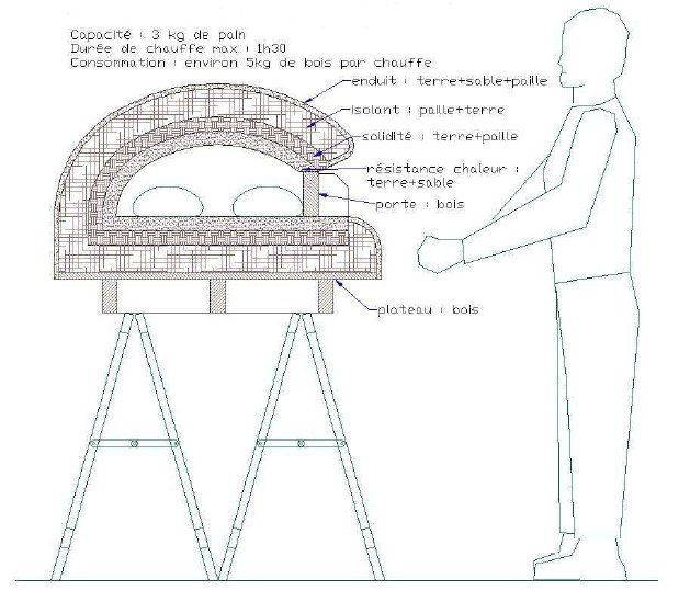 25 best ideas about construire un barbecue sur pinterest for Four a pain exterieur