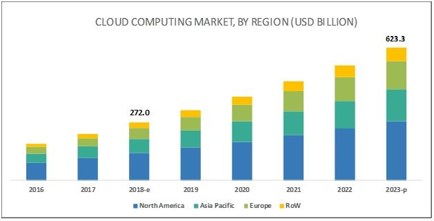 Cloud Computing | Cloud computing, Cloud computing services, Relationship  management