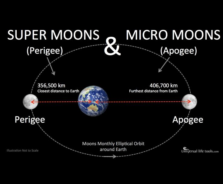 Dating by superposition moon definition