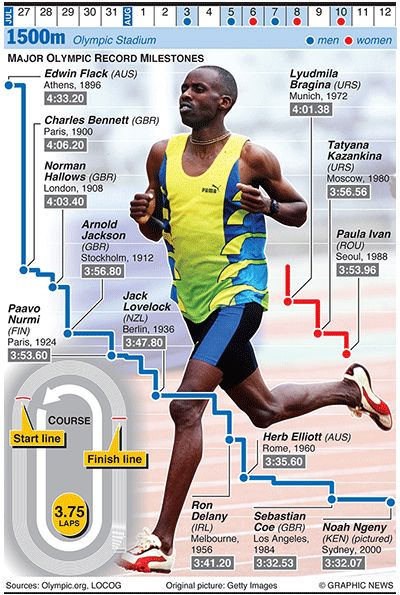 Infographic guides to Olympics sports:  Olympics graphics track: London 2012: 1500m evolution