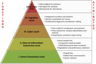 Internet of Things - Wikipedia, the free encyclopedia