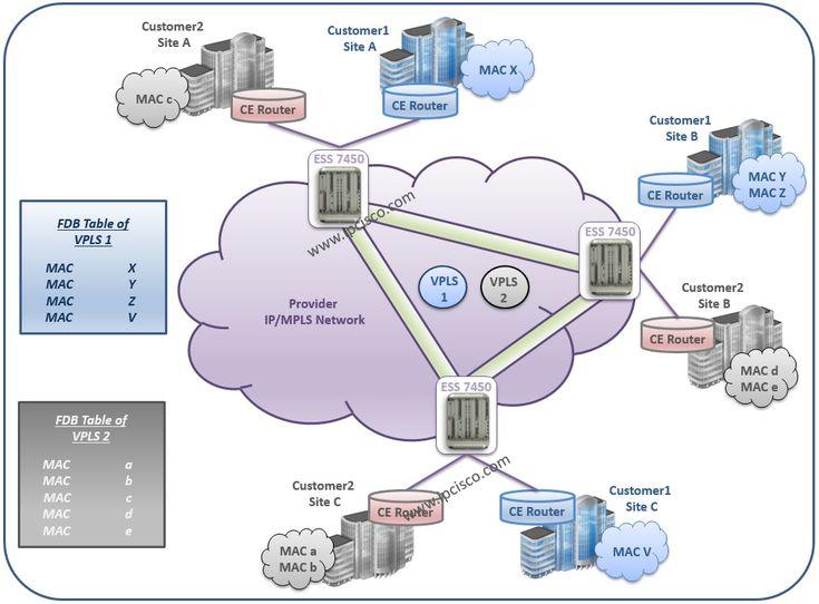 #AlcatelLucent, Customer View of #VPLS #IPMPLS #MPLS