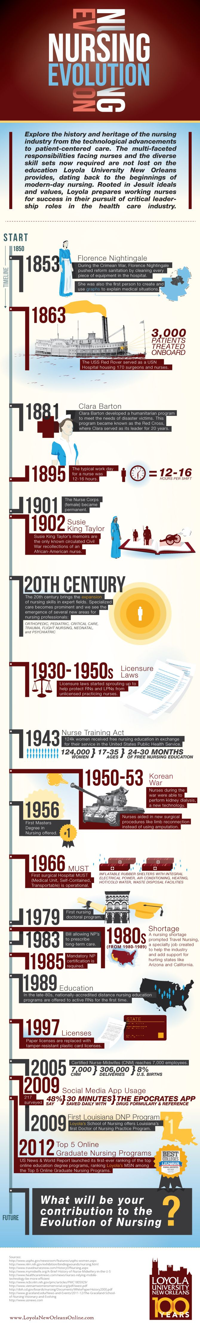 History of Nursing | Loyola University New Orleans Online. Loyola's School of Nursing has always remained at the forefront of nursing education, and is constantly striving to stay current with the latest medical innovations and techniques. But where did we begin? Discover the illustrious history of Loyola's School of Nursing
