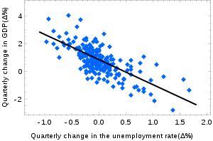 Ordinary least squares - Wikipedia