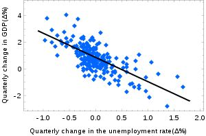 Ordinary least squares - Wikipedia