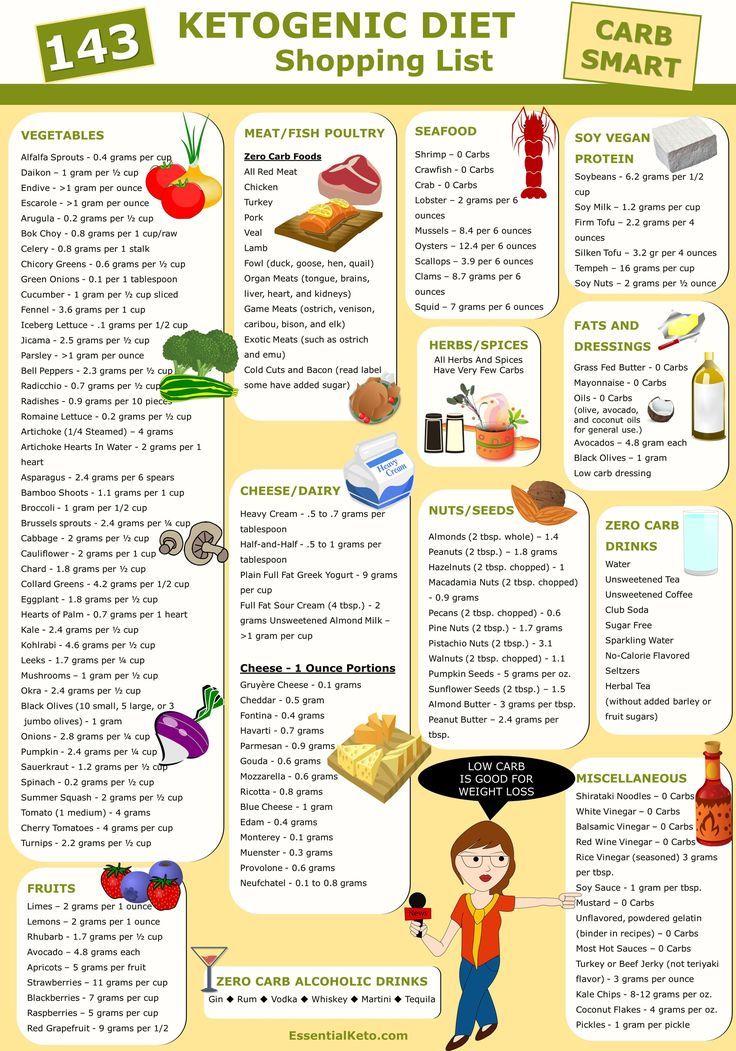 143 ketogenic diet shopping list