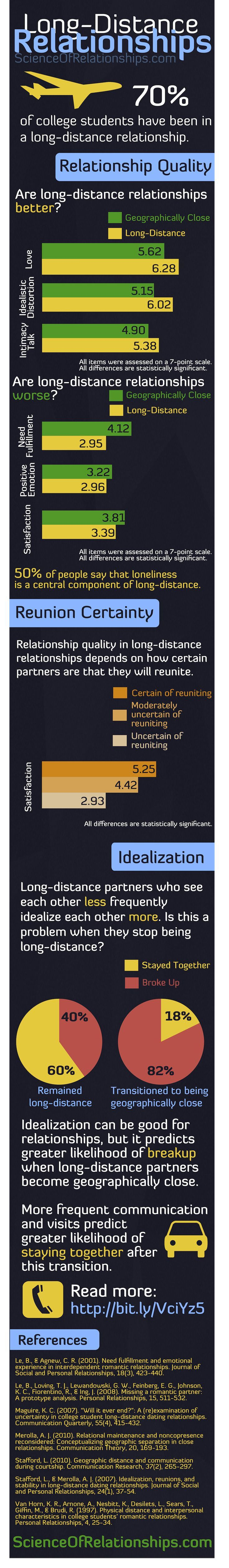 Long distance relationships, in reality, aren't less happy or satisfying than near distance relationships. However, moving closer may not always be the best idea for continuing the relationship (critique).
