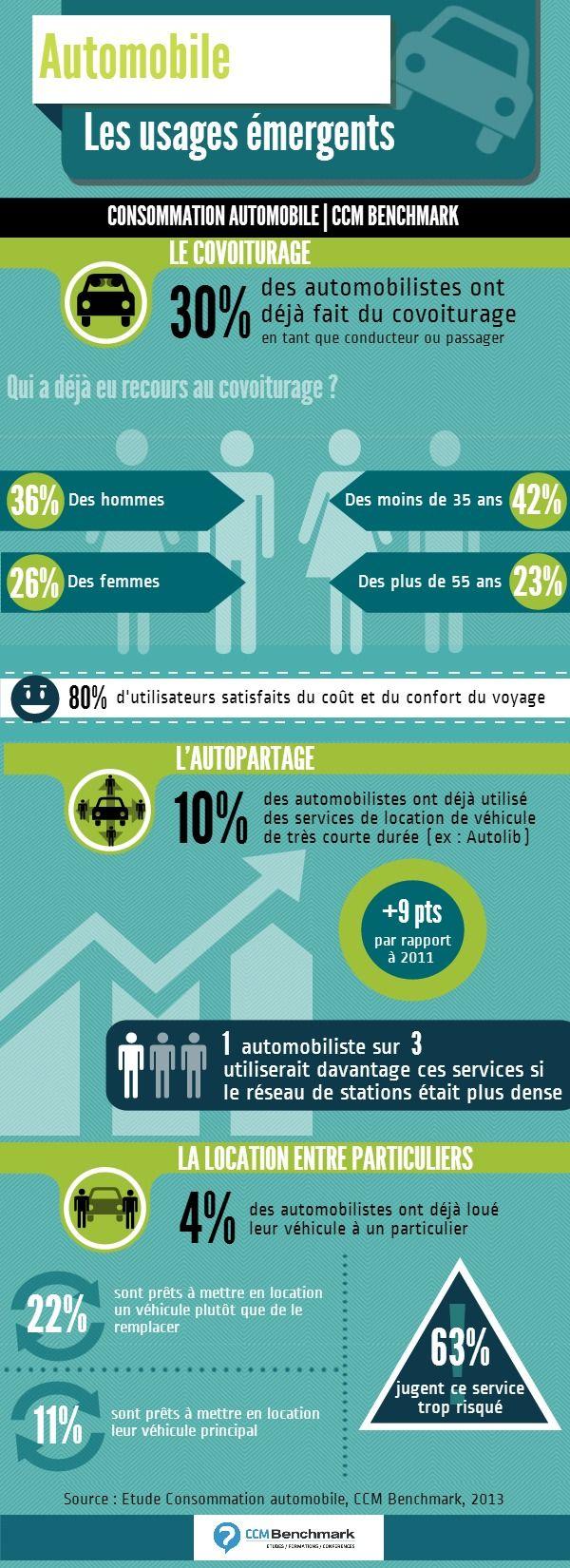 #infographie #auto #covoiturage les usages qui  montent