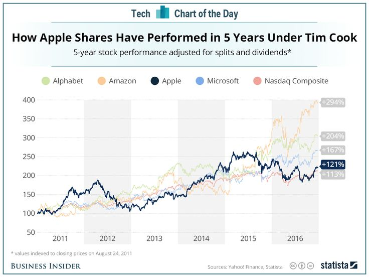Best 25+ Aapl stock ideas on Pinterest Appl stock price, Insta - tim cook resume