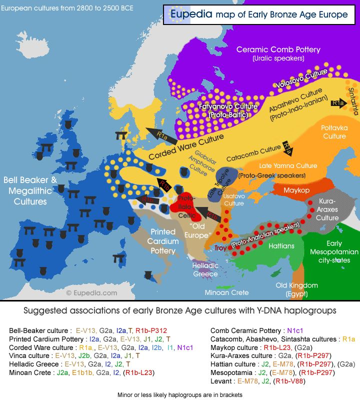Map of late Neolithic & early Bronze Age cultures from c. 5,000 to 4,500 years ago with suggested associations of Y-DNA haplogroups. (Click through for more. rw)