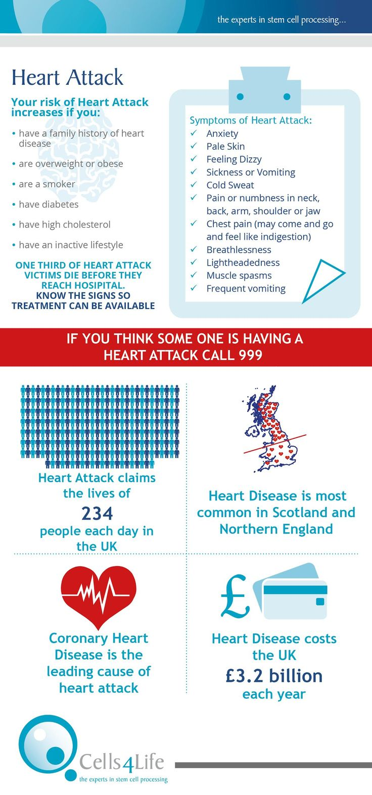 What are some causes of heart attacks?