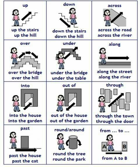 English prepositions of movement