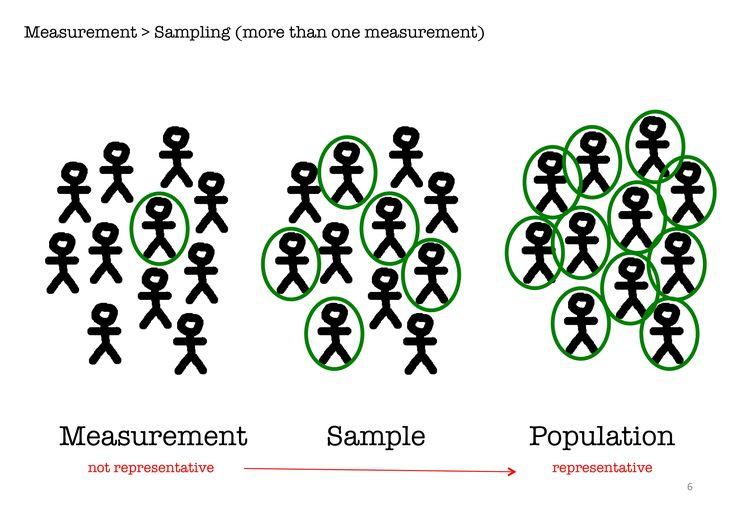 sampling statistics Gallery