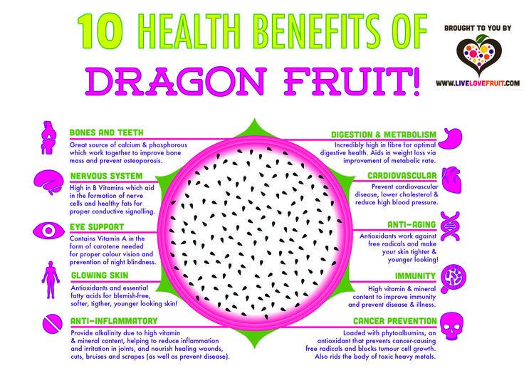 10 Amazing Health Benefits of Dragon Fruit | Live Love Fruit