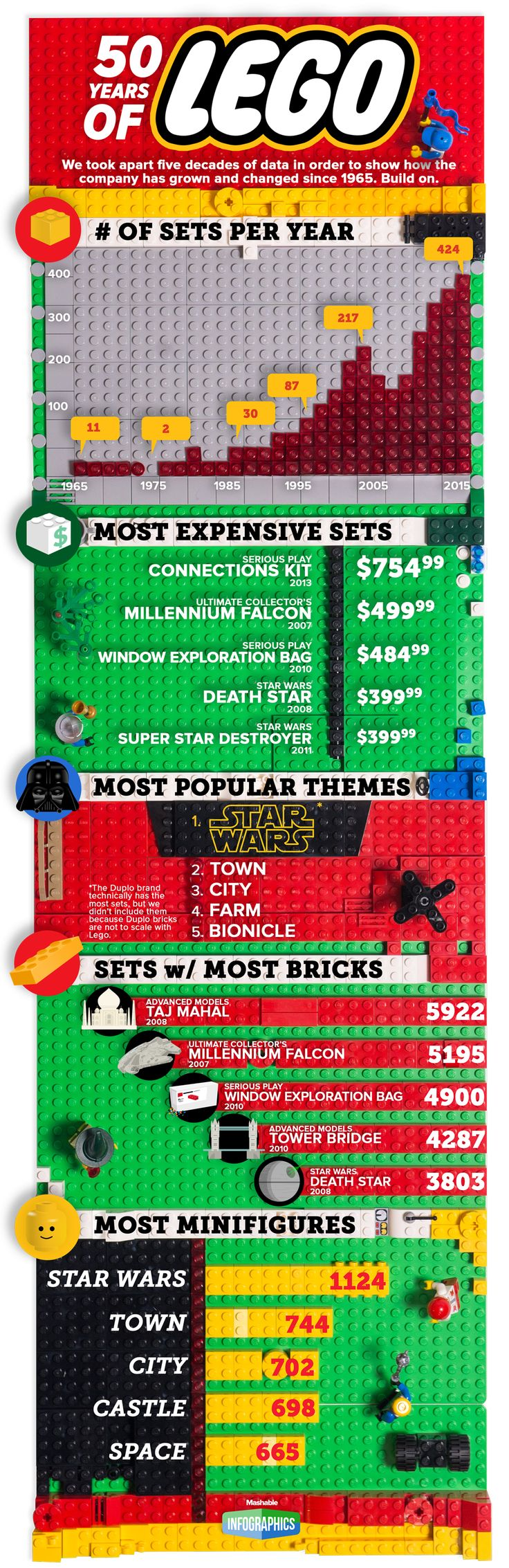 50 Years of LEGO - If you ♥ LEGO®, come and have a look at the crowdest LEGO® LOVE group board http://www.pinterest.com/yourfrenchtouch/lego-love #LEGO