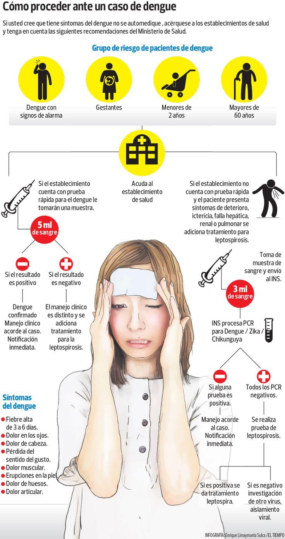 ¿Tienes síntomas de dengue? Así es cómo debes proceder - Diario El Tiempo