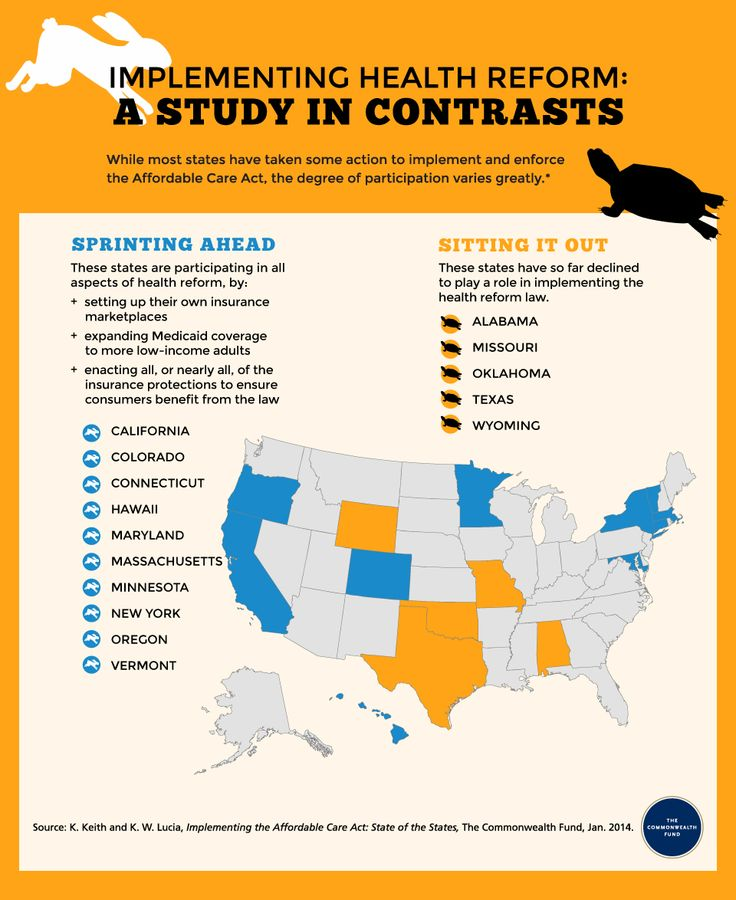 State of the States A look at health reform infographic