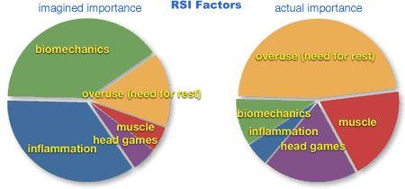 Repetitive Strain Injuries Tutorial