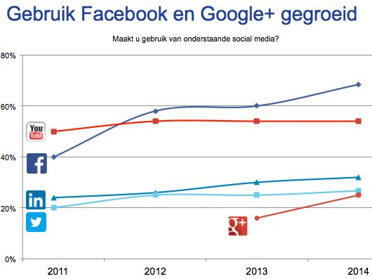Social media in Nederland 2014: jongeren blijven Facebook trouw | Marketingfacts  www.marcommit.nl
