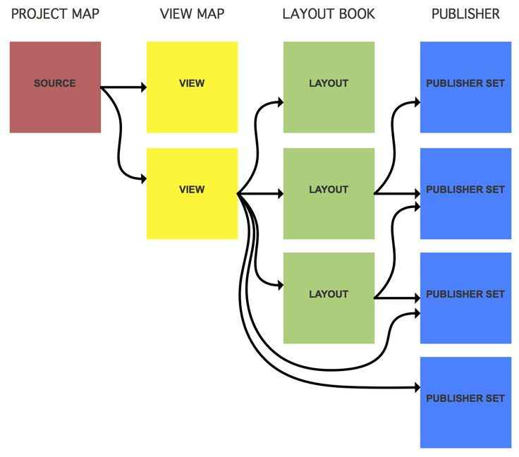 ArchiCAD: Publisher and Navigator diagram