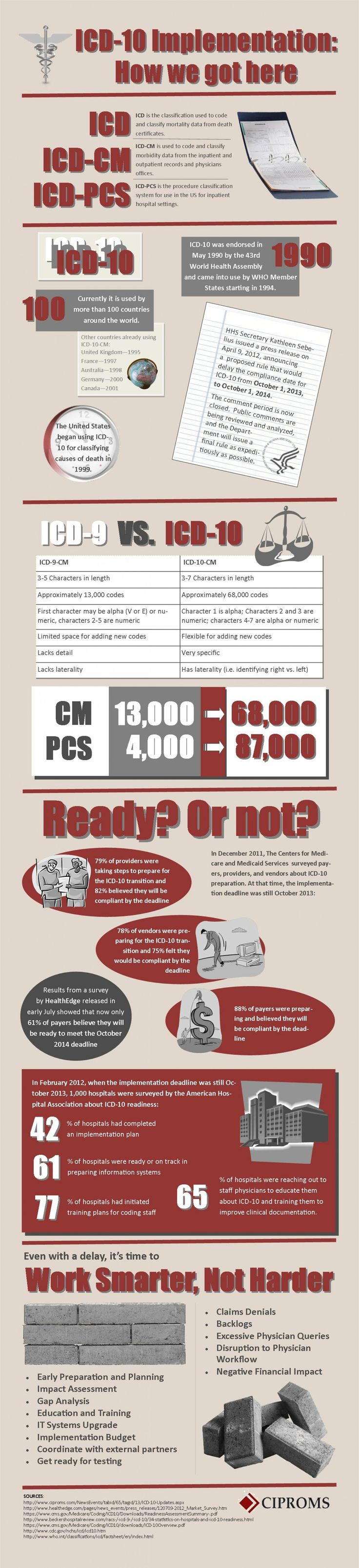 ICD-10 Implementation: How we got here Infographic. Medical BillingMedical  CoderMedical ...