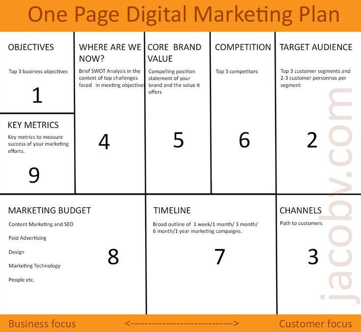 One Page Digital Marketing Plan