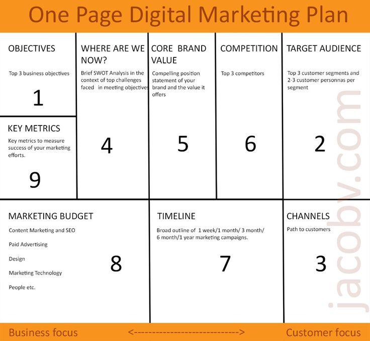 One Page Digital Marketing Plan