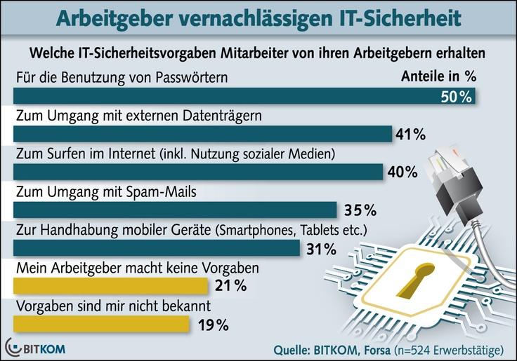 Arbeitgeber lassen Mitarbeiter beim Thema IT-Sicherheit allein