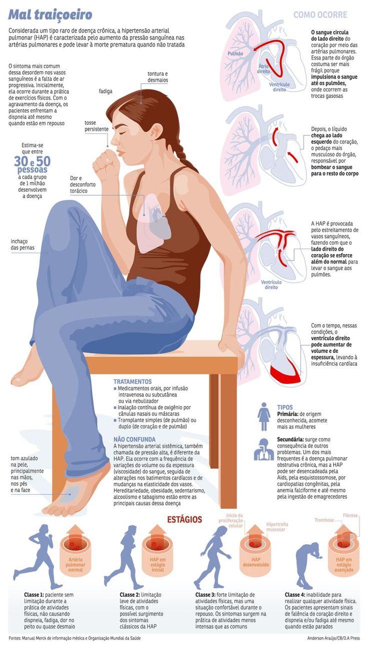 O que é hipertensão arterial pulmonar?