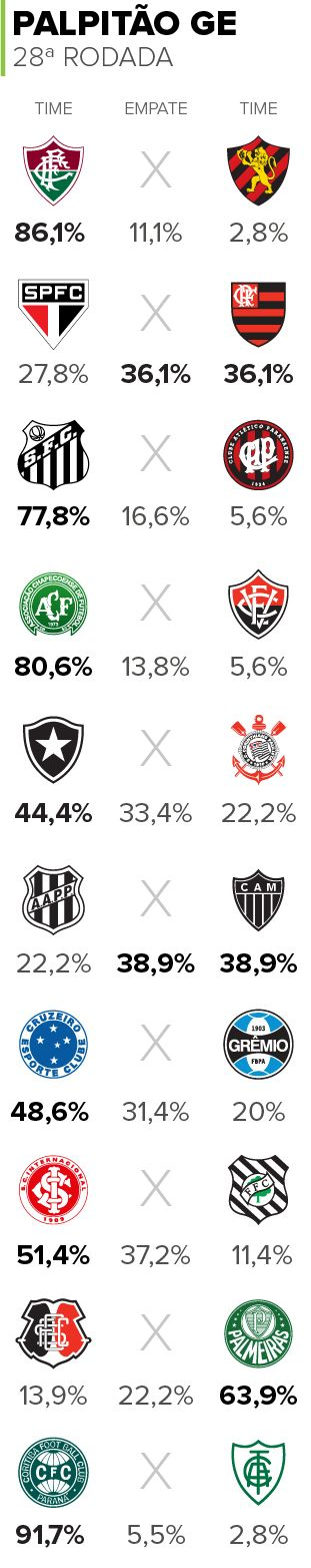 Palpitão GE: Palmeiras com mais apostas que Flamengo na 28ª rodada #globoesporte