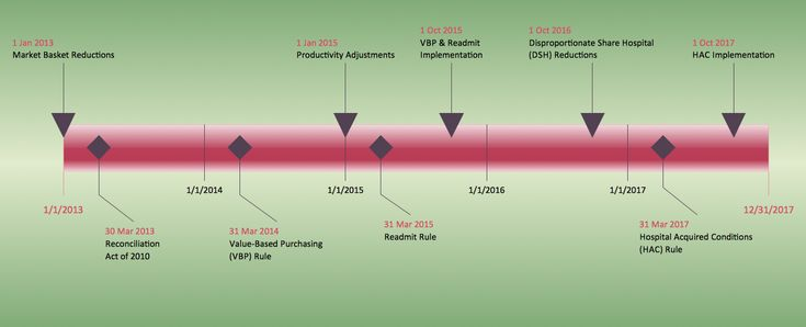 This diagram was created in ConceptDraw PRO using the Timelines and Milestones Library from the Timeline Diagrams Solution. An experienced user spent 10 minutes creating this sample.  This sample shows a timeline diagram is a good way to visualize events, chronologically. Use different milestone symbols to divide the events into logical groups.