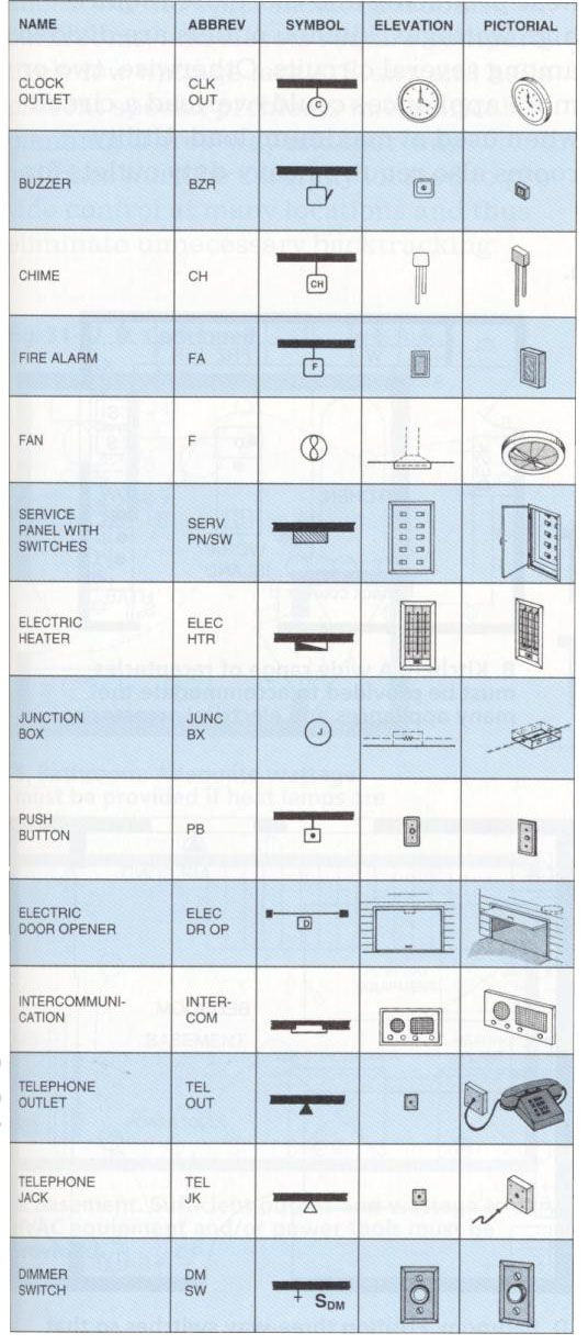 Electrical Outlets: Electrical Outlets Symbols