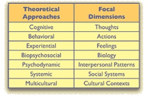 Comparison chart of educational Psychology Theorists | Specific Treatment Approaches