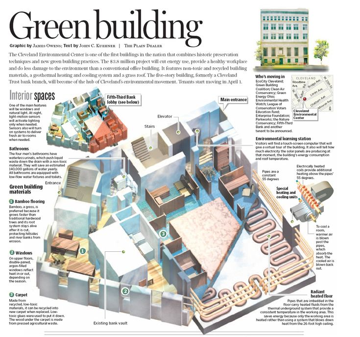 Images of sustainable building materials google search for Indoor natatorium design and energy recycling