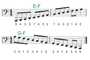 Piano Scale & Chord Fingering for the Left Hand: The A minor scale on the bass staff.