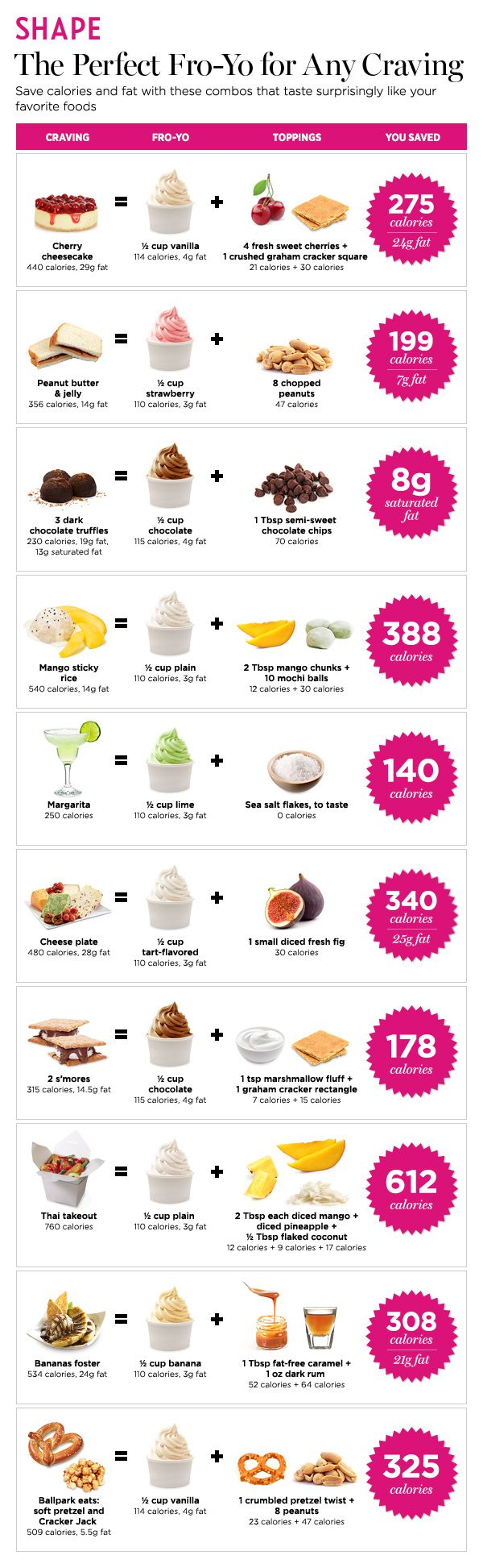 Got a craving? Satisfy it and save calories and fat with these frozen yogurt combos!